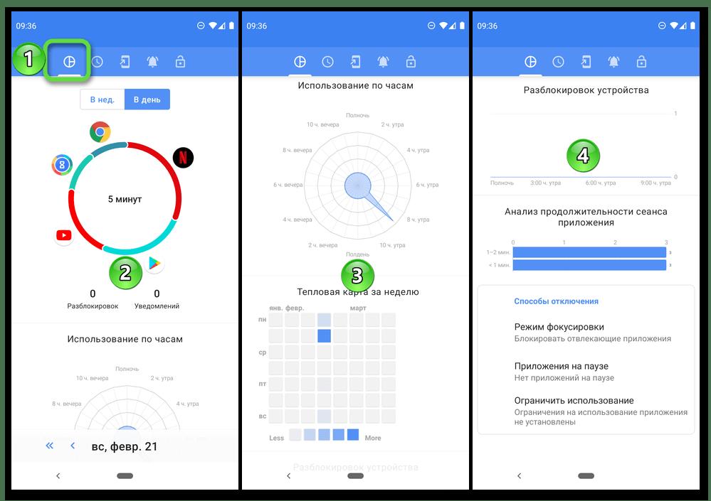 Диаграмма и использование по часам и неделям в приложении ActionDush на мобильном девайсе с Android