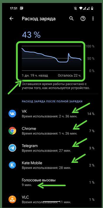 Экранное время для аккумулятора в целом и отдельных программ в настройках мобильной ОС Android
